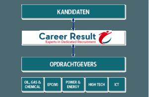 Case Career Result