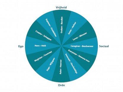 Archetypen model voor merken
