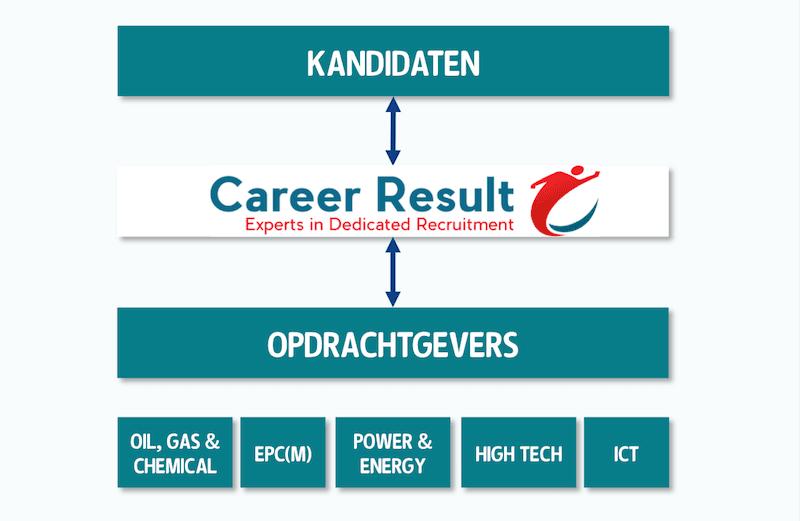 Bedrijfskolom Career Result