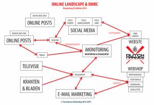 Schema Online Marketing Plan voor zichtbaarheid, betrouwbaarheid en conversie