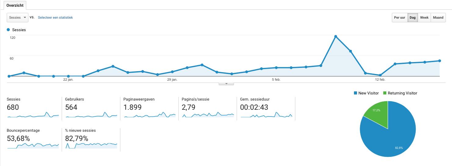 Effect van een maandelijkse nieuwsbrief op de bezoekersaantallen van de website