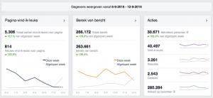 5.306 Facebookvolgers en berichtenbereik van 266.172