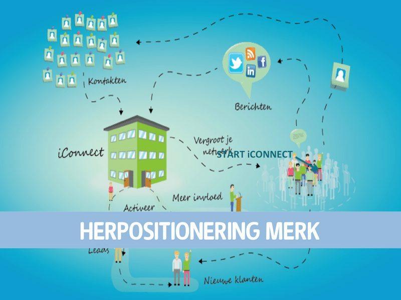 Merk iConnect 3