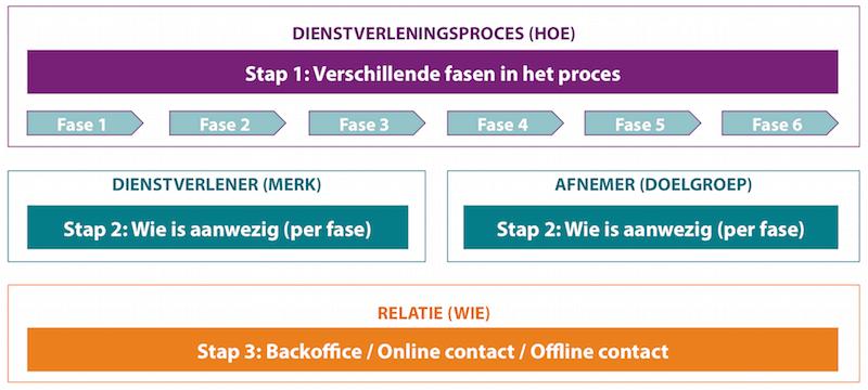 Inventarisatie van het (online) dienstverleningsproces