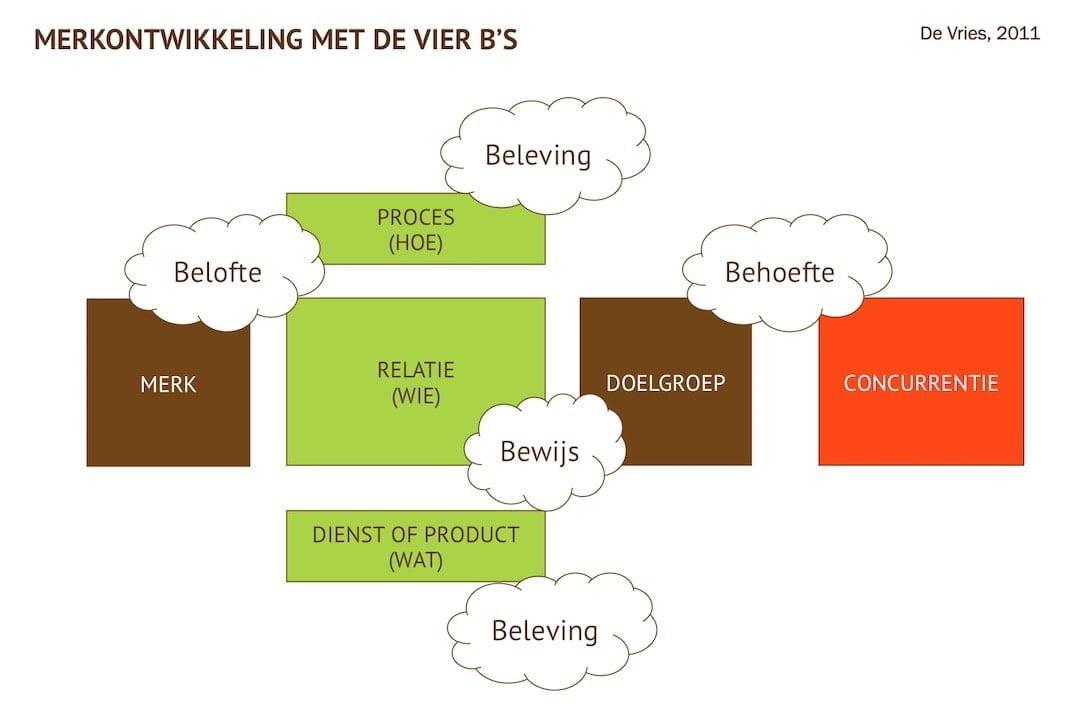 Kernvaardigheid gezien vanuit vier B's: Behoefte, Belofte, Beleving en Bewijs