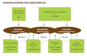 Communicatiedoelstelling bepalen