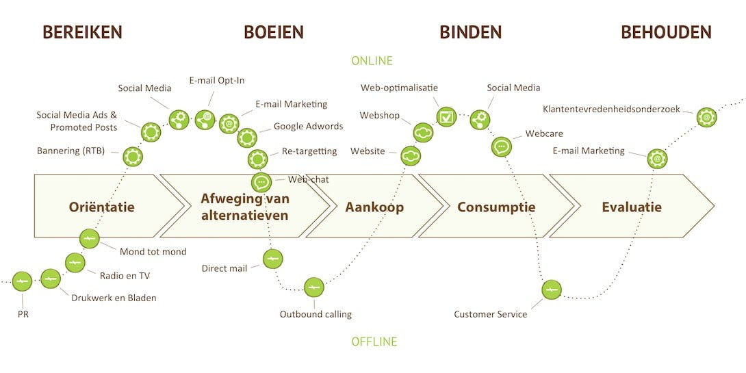 Merk activatie op basis van de customer journey