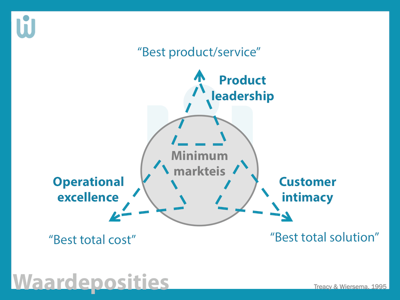 Kostenleiderschap | Operational Excellence