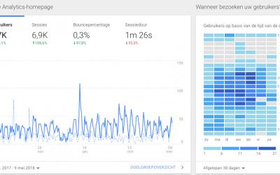 Google Analytics wijzigingen in het kader van AVG