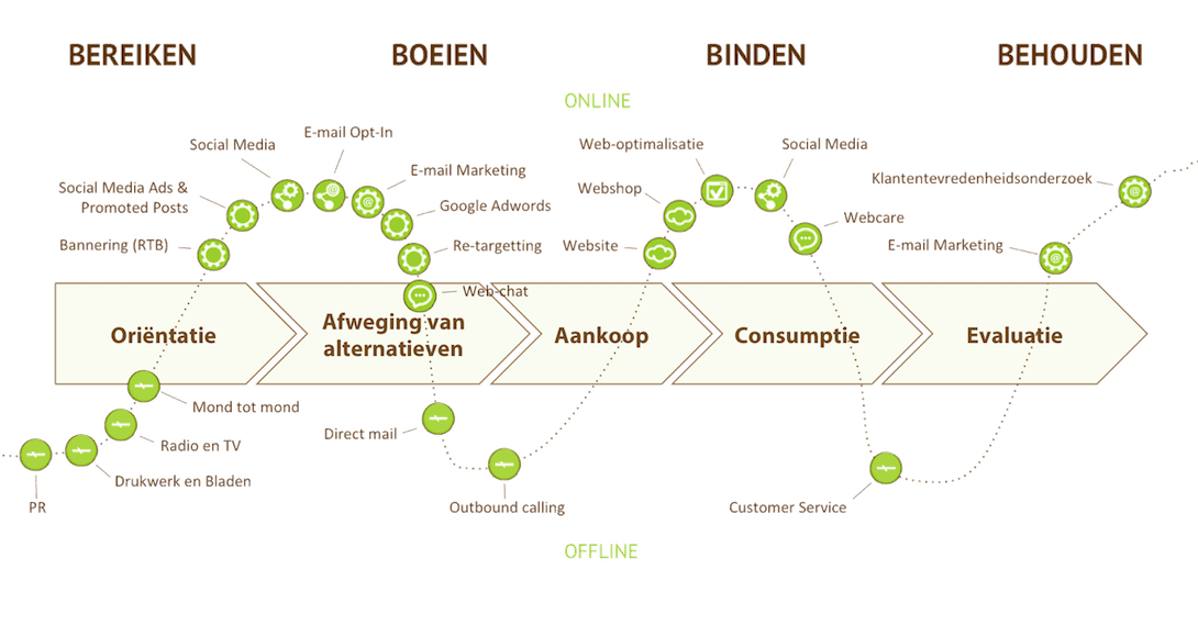 Customer journey of klantenreis