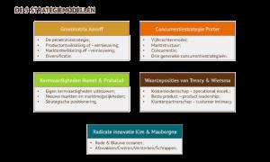 De vijf strategiemodellen