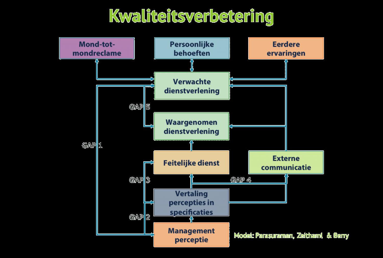 Monitoring levert informatie voor structurele kwaliteitsverbetering