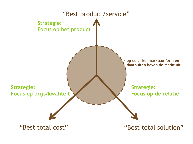 Merkstrategie